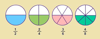 FraccionesEquivalentes