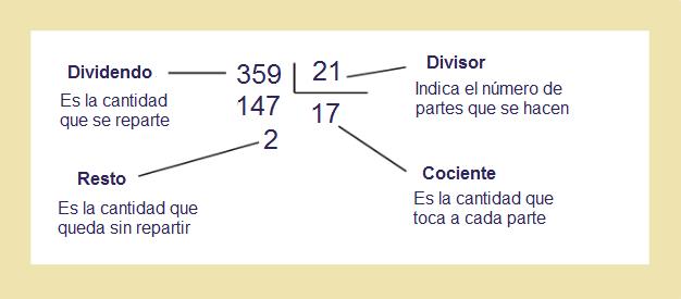 dividir3