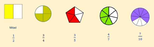 fraccionessignificado