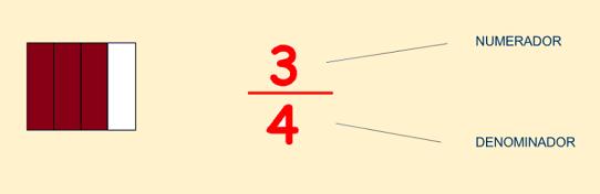 fraccionesterminos