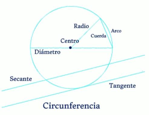 CircunferenciaElementos