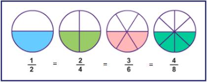 EquivalenciaFracciones
